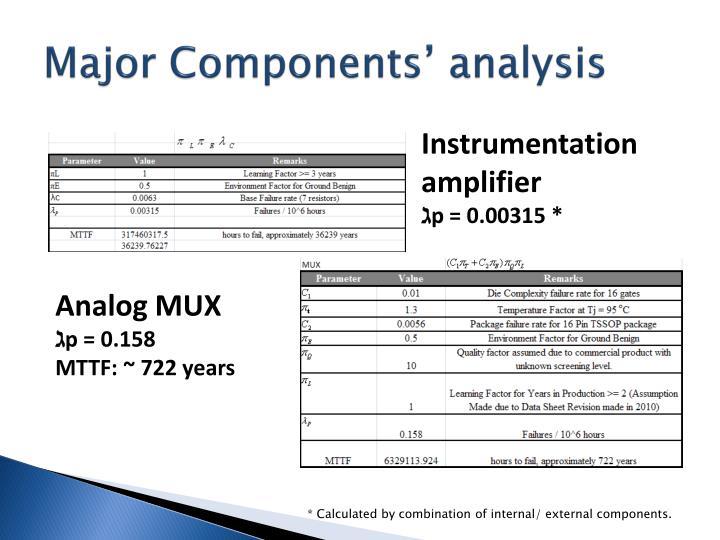 Major Components'
