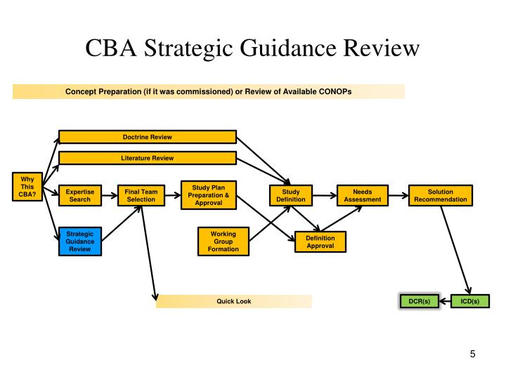 CBA Strategic Guidance Review