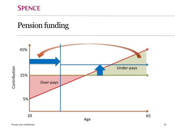 Pension funding