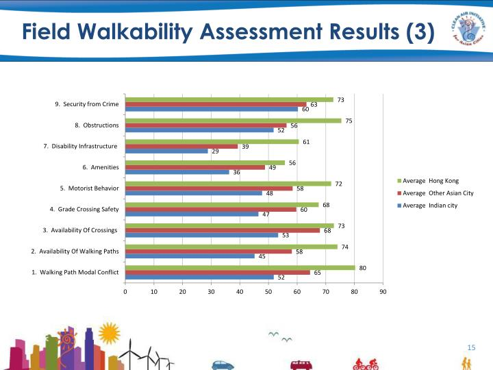 Field Walkability Assessment Results (3)