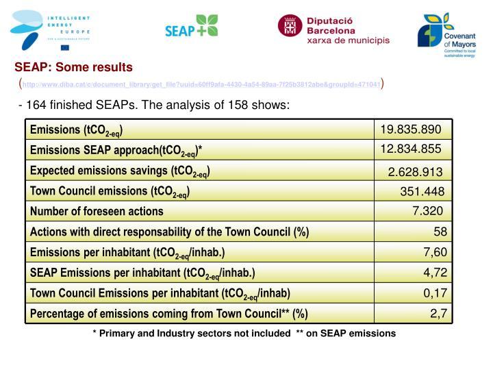 Emissions (tCO