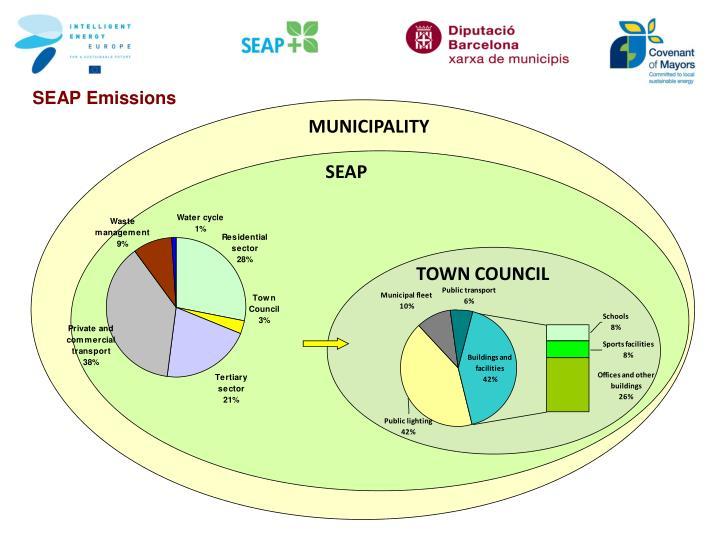 SEAP Emissions