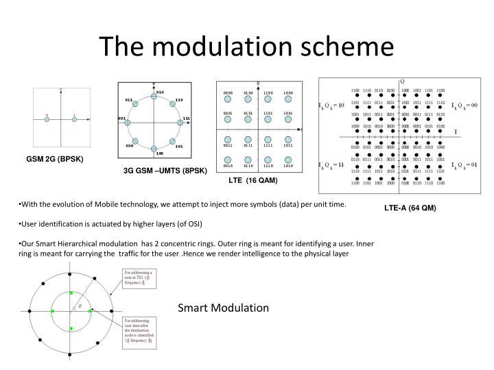 The modulation scheme