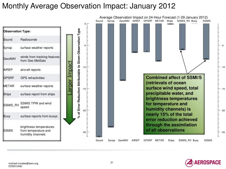 Monthly Average Observation Impact: January 2012