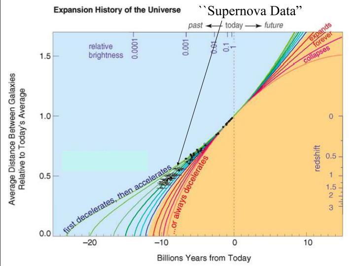 "``Supernova Data"""