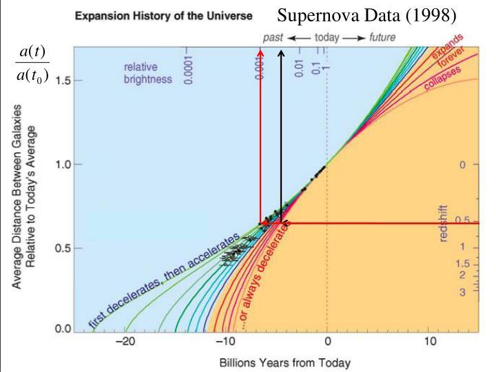 Supernova Data (1998)