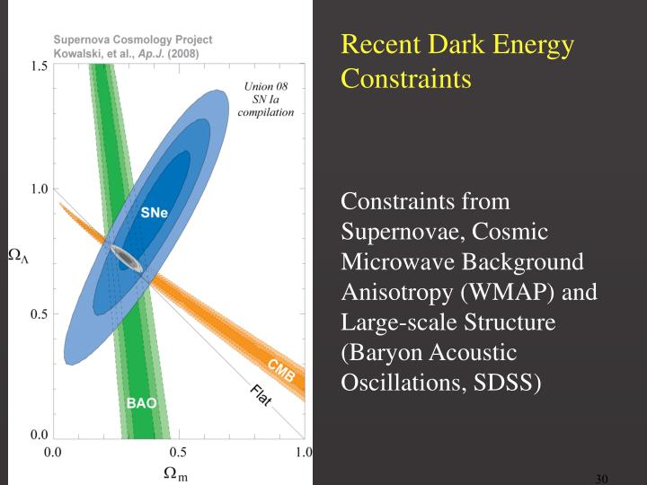 Recent Dark Energy Constraints