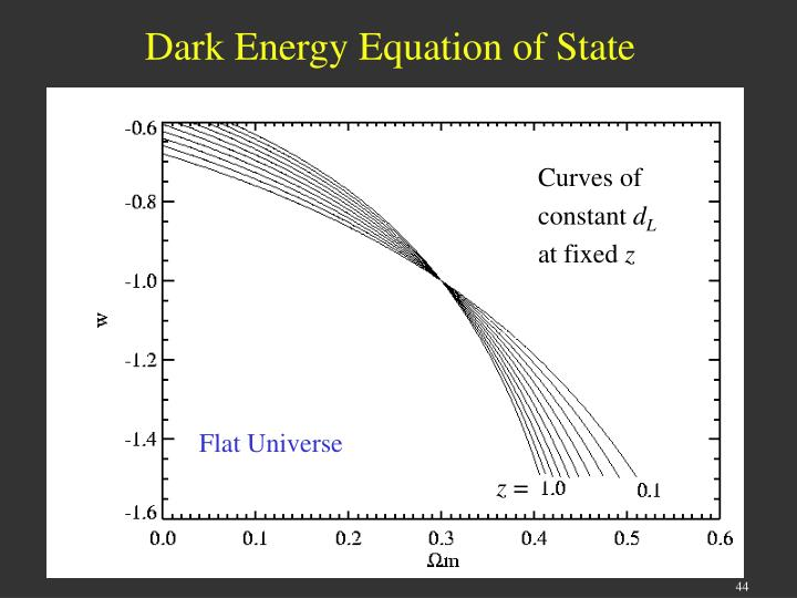 Dark Energy Equation of State