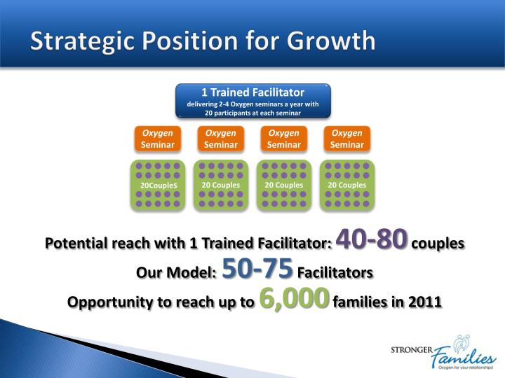 Strategic position for growth