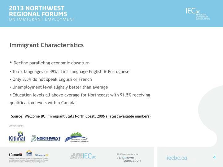 Immigrant Characteristics