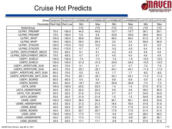 Cruise Hot Predicts