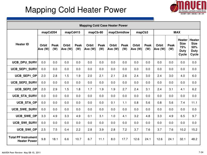Mapping Cold Heater Power