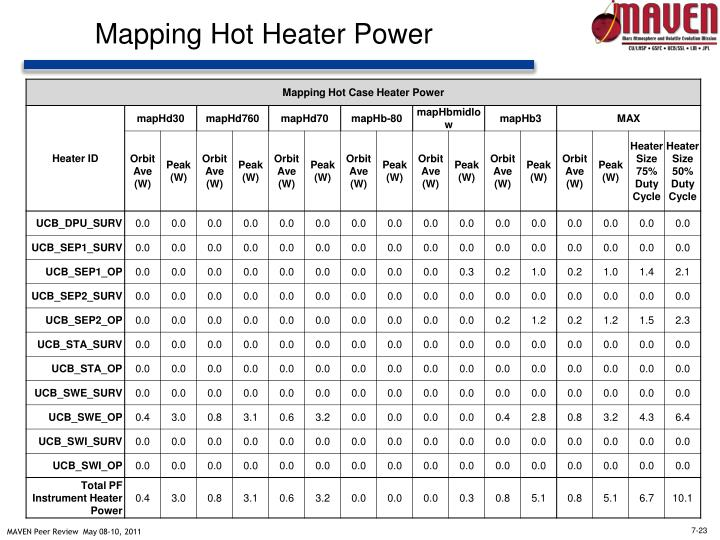 Mapping Hot Heater Power