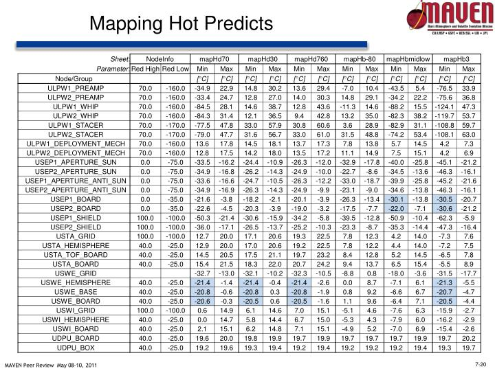 Mapping Hot Predicts