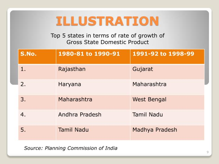 Top 5 states in terms of rate of growth of