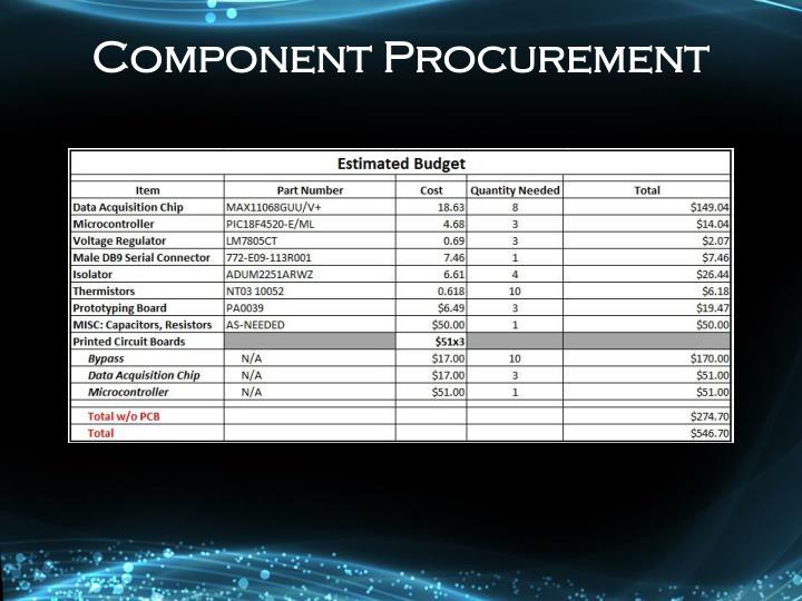 Component Procurement