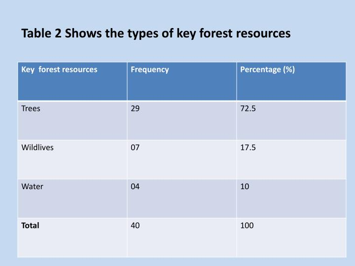 Table 2 Shows the types of key forest resources