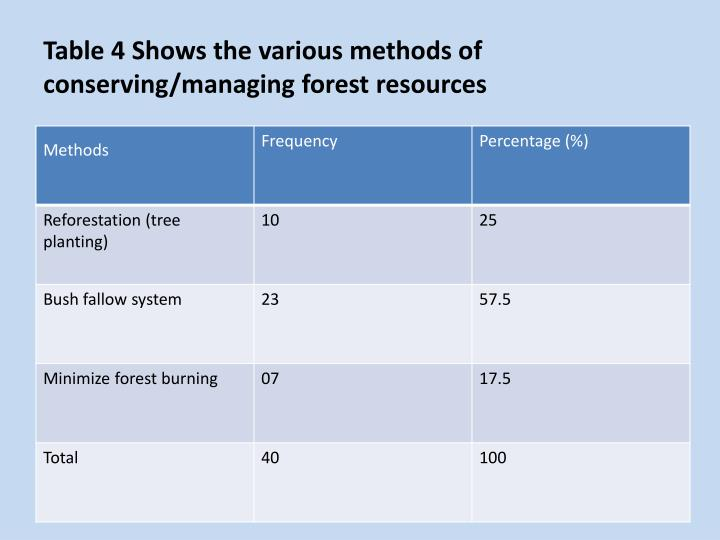 Table 4 Shows the various methods of conserving/managing forest resources