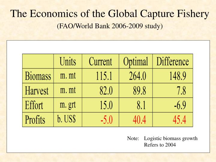The economics of the global capture fishery fao world bank 2006 2009 study