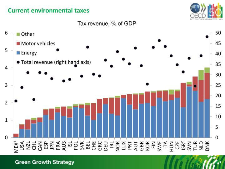 Current environmental taxes