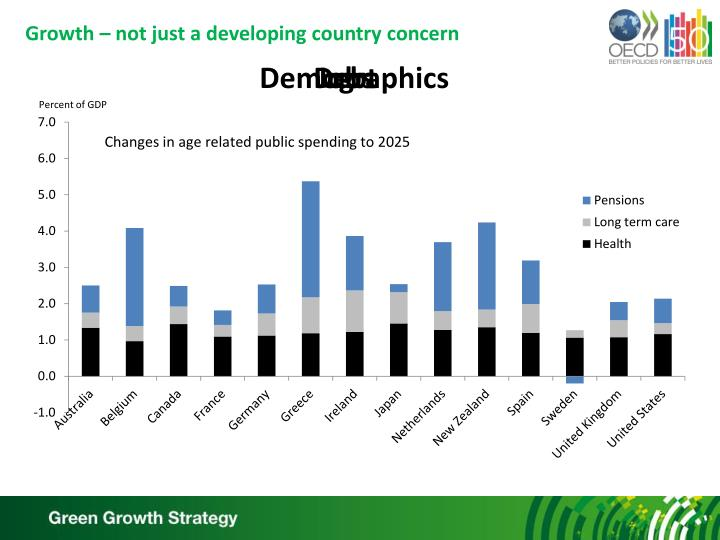 Growth not just a developing country concern