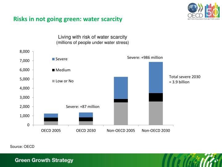 Risks in not going green: water scarcity