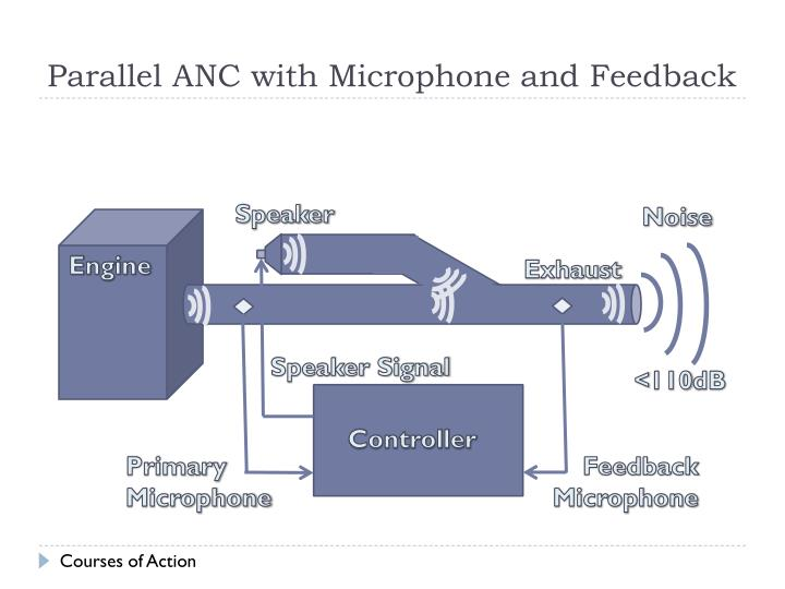 Parallel ANC with Microphone and Feedback
