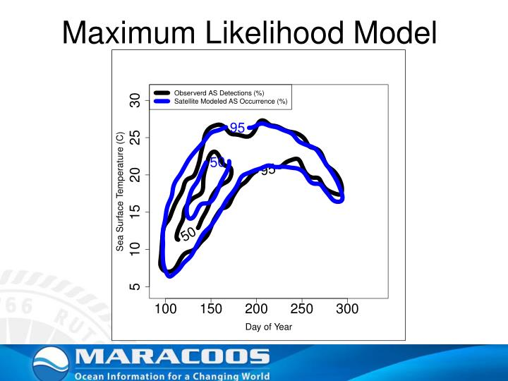 Maximum Likelihood Model