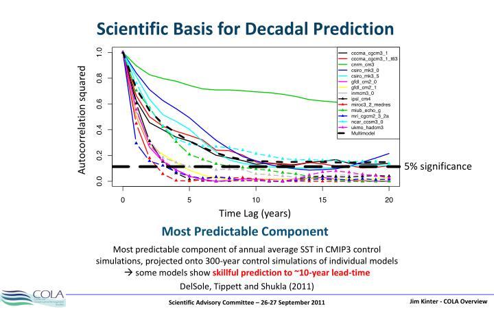 Scientific Basis for Decadal Prediction