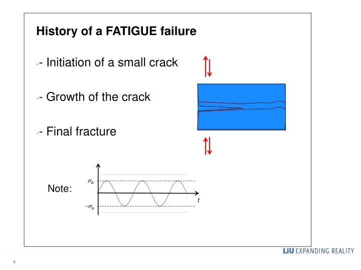 History of a FATIGUE