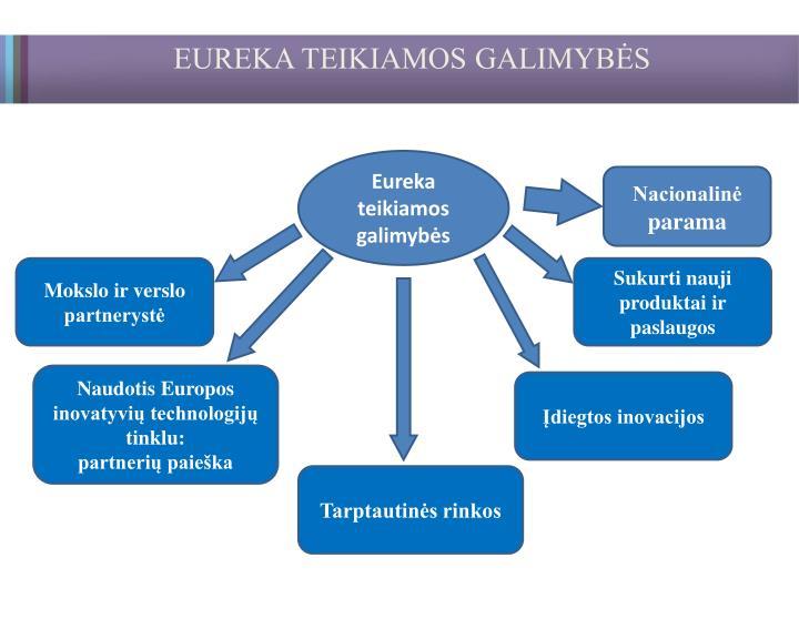 EUREKA TEIKIAMOS GALIMYBĖS