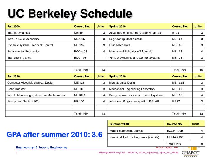 UC Berkeley Schedule