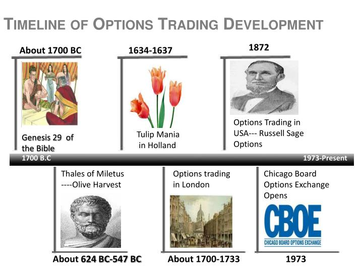 Timeline of Options Trading Development