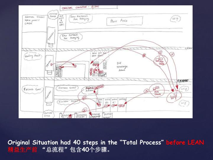 "Original Situation had 40 steps in the ""Total Process"""