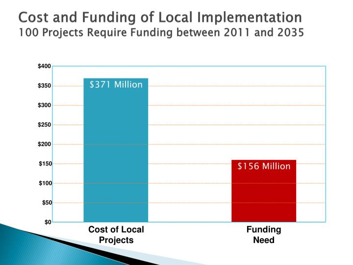 Cost and Funding of Local Implementation