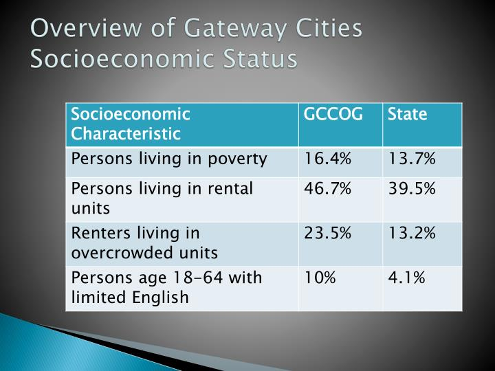 Overview of Gateway Cities Socioeconomic Status