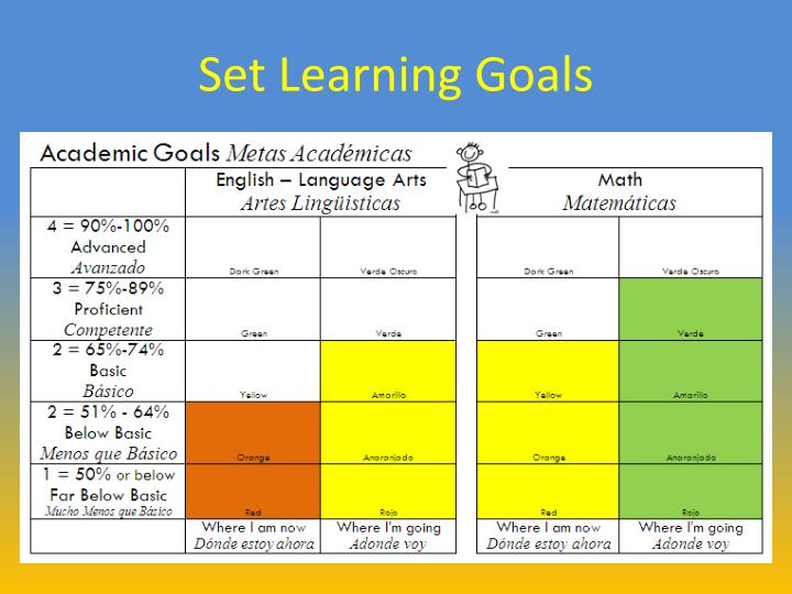 Set Learning Goals