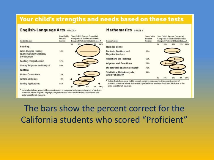 "The bars show the percent correct for the California students who scored ""Proficient"""