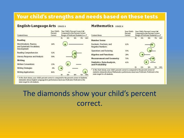 The diamonds show your child's percent correct.