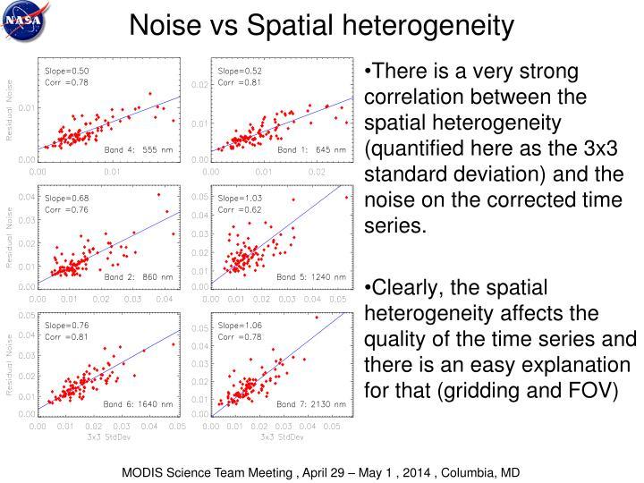 Noise vs Spatial