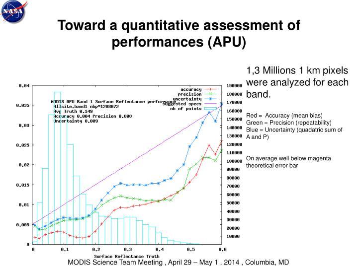 Toward a quantitative assessment of performances (APU)