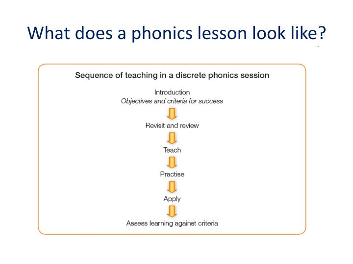 What does a phonics lesson look like?
