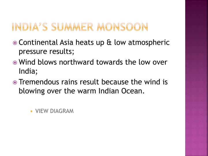 India's Summer monsoon