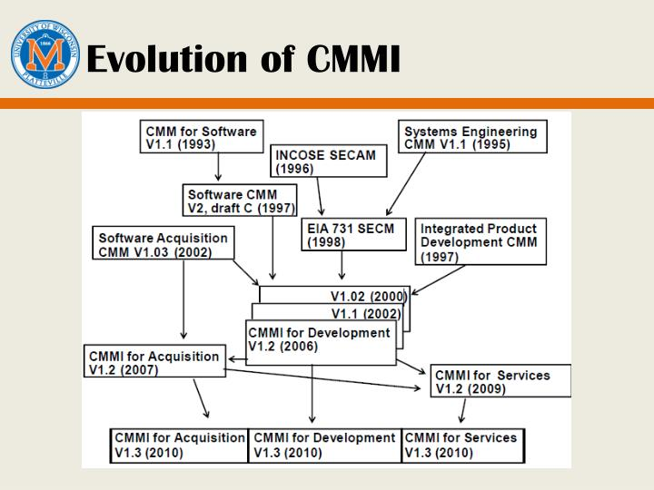 Evolution of CMMI