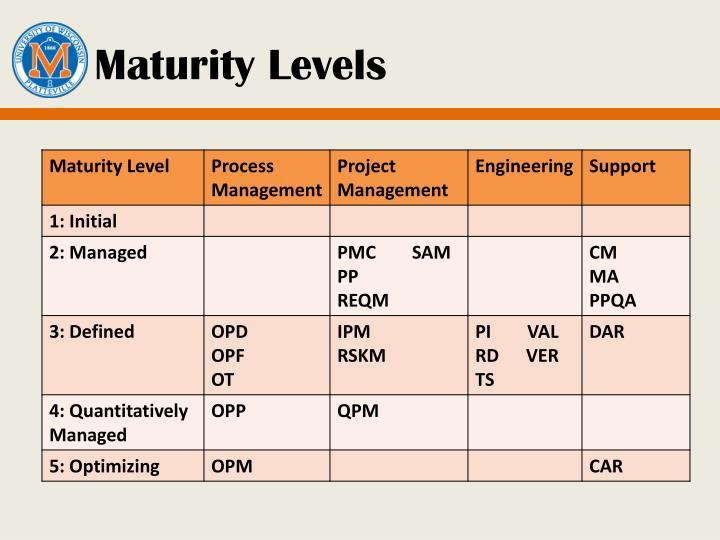 Maturity Levels
