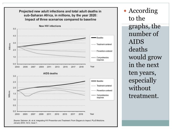 According to the graphs, the number of AIDS deaths would grow in the next ten years, especially without treatment.