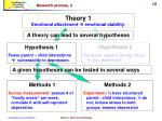 research process 2