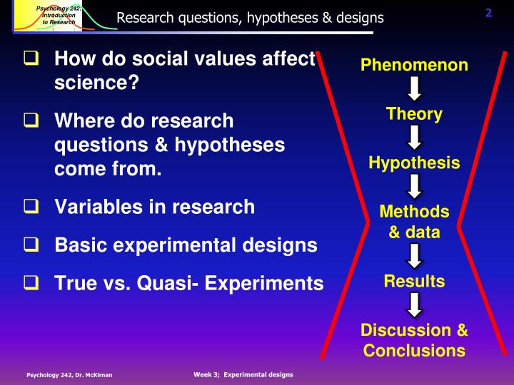Research questions hypotheses designs