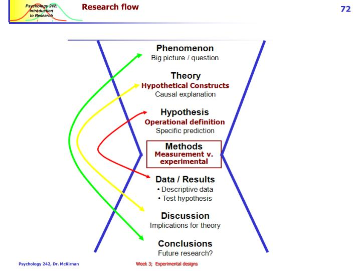 Research flow
