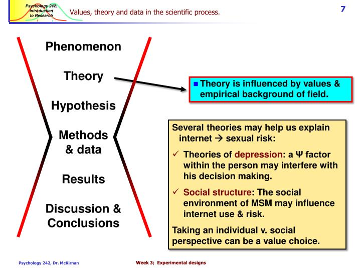 Values, theory and data in the scientific process.